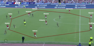 Serie A 2019/20: Roma vs Cagliari – tactical analysis tactics