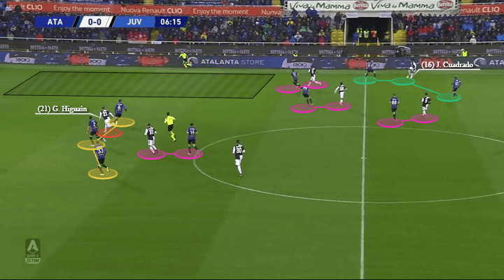 Serie A 2019/20: Atalanta vs Juventus - tactical analysis