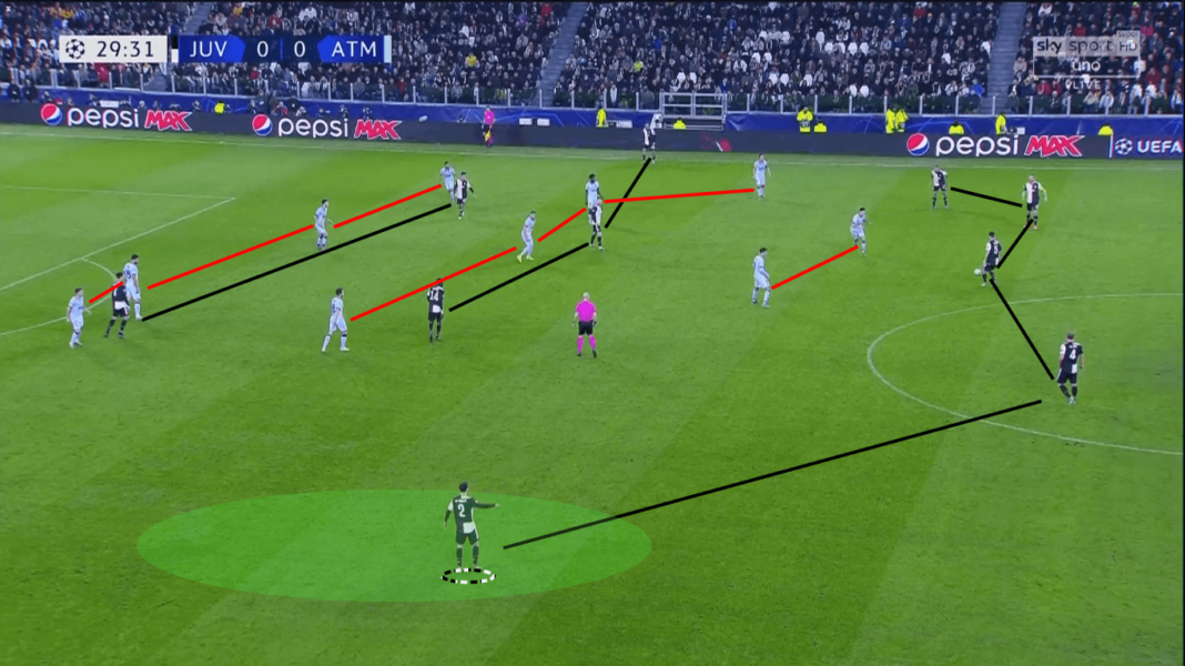 UEFA Champions League 2019/20: Juventus vs Atletico Madrid – tactical analysis tactics