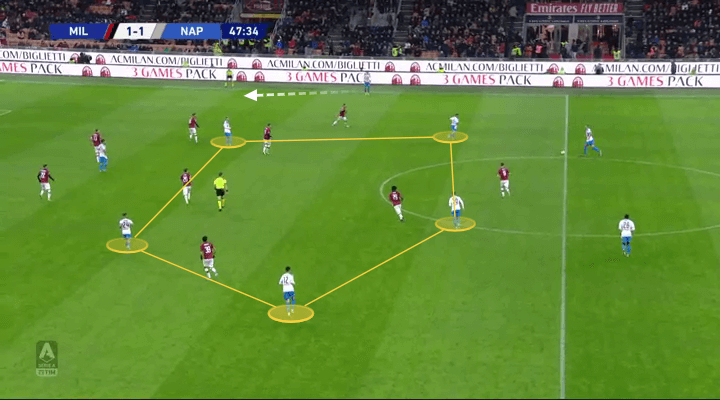 Serie A 2019/20: Milan vs Napoli - tactical analysis tactics