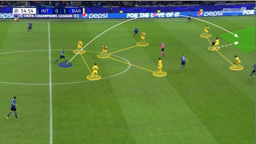 Antonio Conte at Inter - tactical analysis - tactics