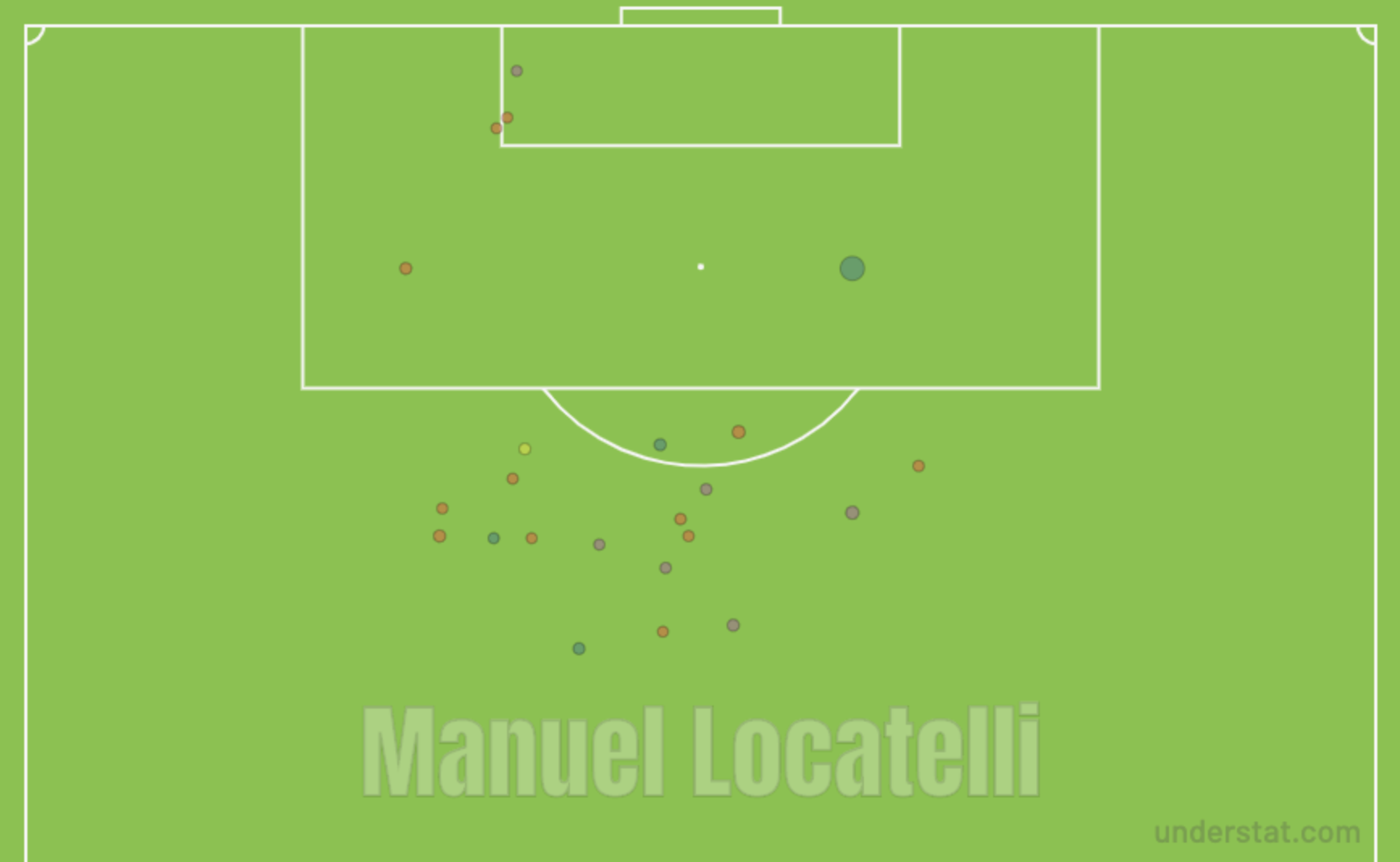 Manuel Locatelli 2019/20 - scout report - tactical analysis tactics