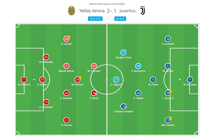 Serie A 2019/20: Hellas Verona vs Juventus - tactical analysis tactics