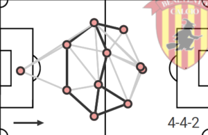Filippo Inzaghi at Benevento 2019/2020 part two - a tactical analysis