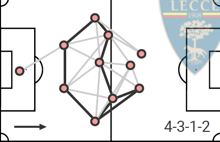 Serie A 2019/20: The relegation battle - tactical analysis tactics