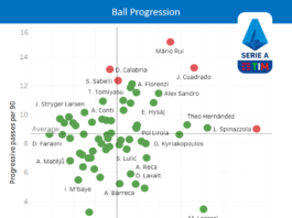 Finding the most underrated full-backs in Serie A – data analysis statistics