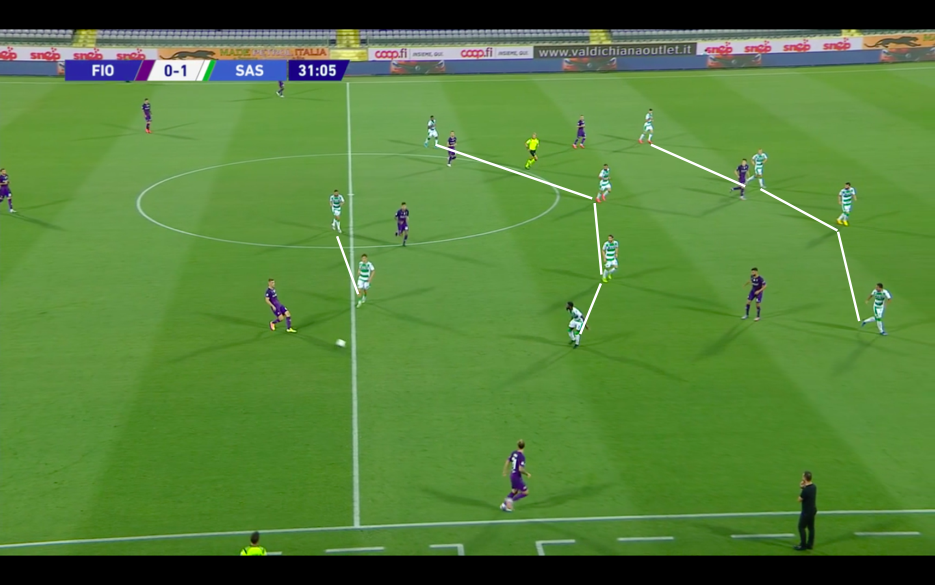 Serie A 2019/2020: Fiorentina v Sassuolo - tactical analysis tactics