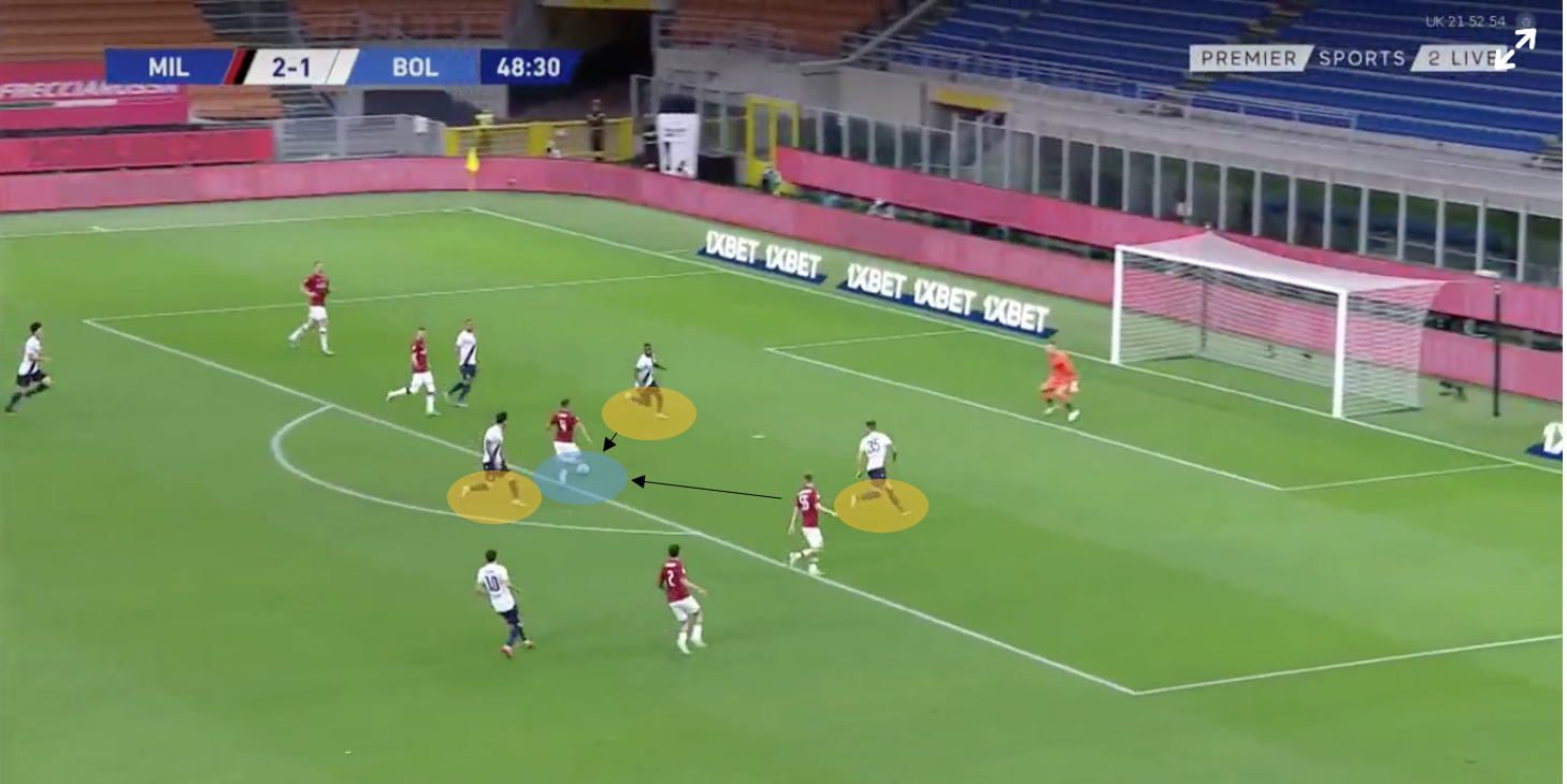 Serie A 2019/20: AC Milan vs Bologna – tactical analysis tactics