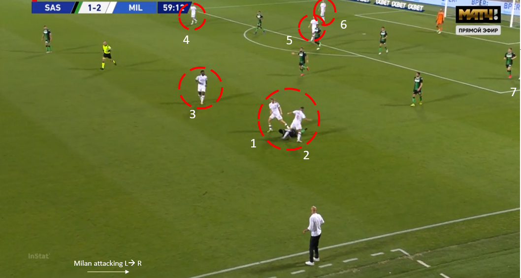 Serie A 2019/20 Sassuolo vs AC Milan – tactical analysis tactics