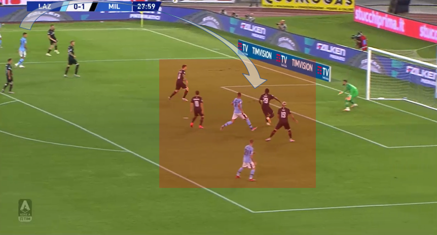 Serie A 2019/20: Lazio vs AC Milan – tactical analysis