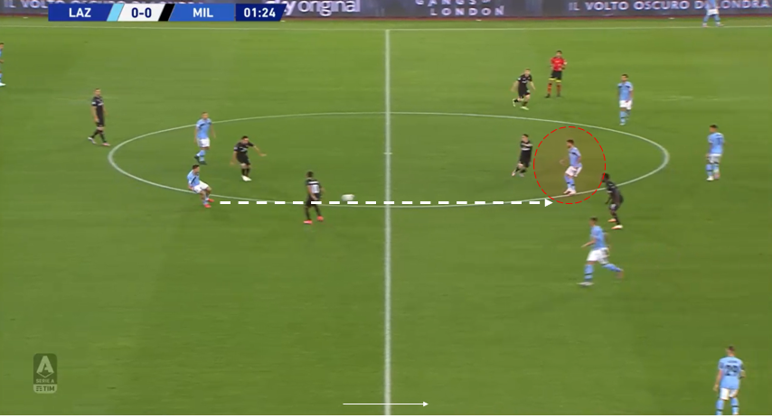 Serie A 2019/20: Lazio vs AC Milan – tactical analysis tactics