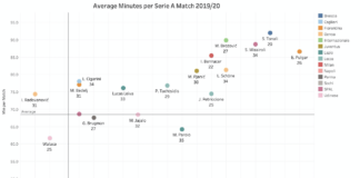 "Finding the ""best 6"" in Serie A - data analysis"