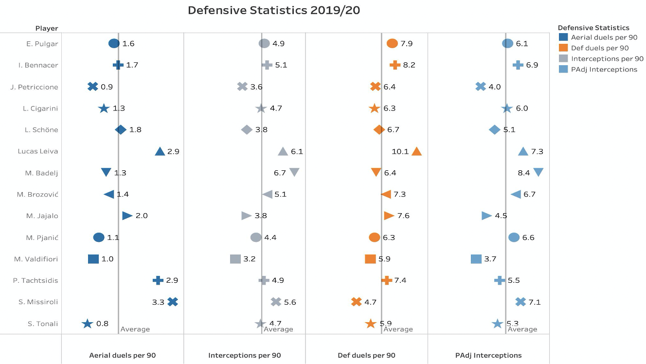 """Finding the """"best 6"""" in Serie A - data analysis"""
