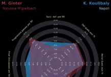 Finding a replacement for Kalidou Koulibaly at Napoli - data analysis statistics