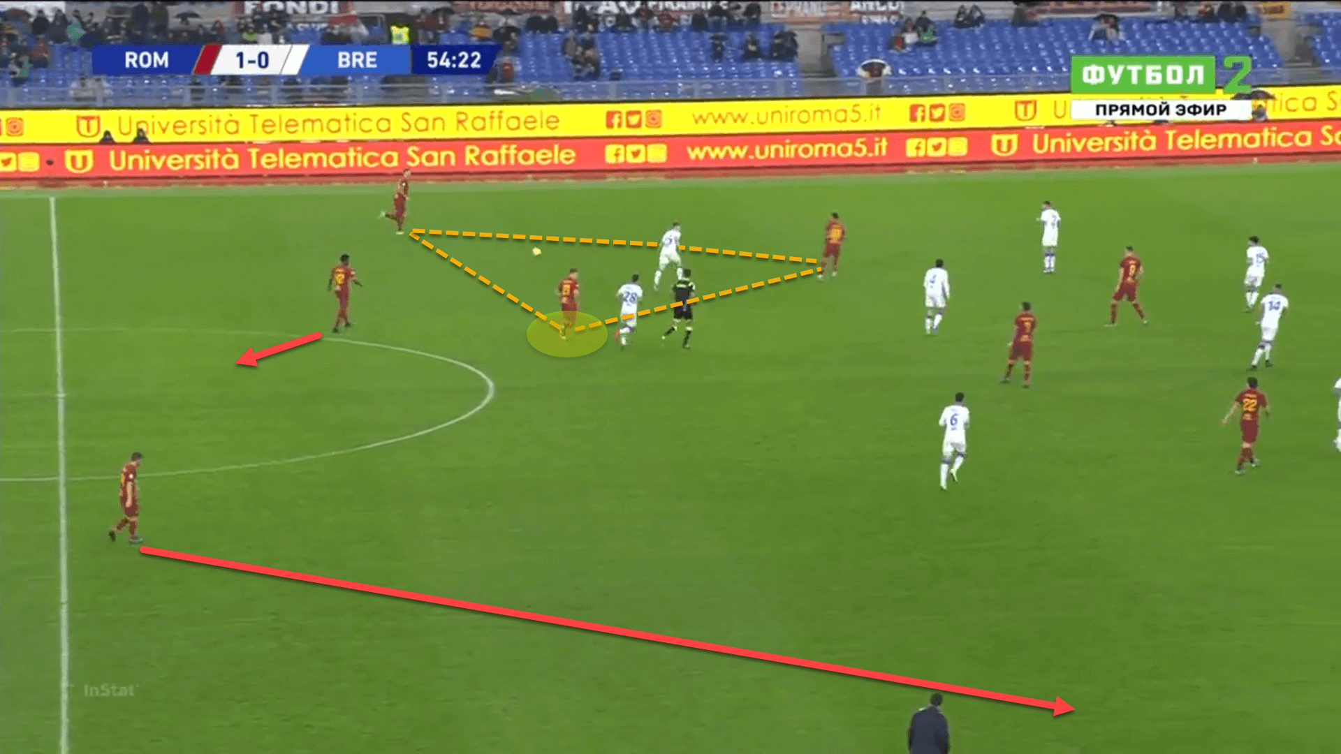 Roma 2020/21: Season preview - scout report - tactical analysis tactics
