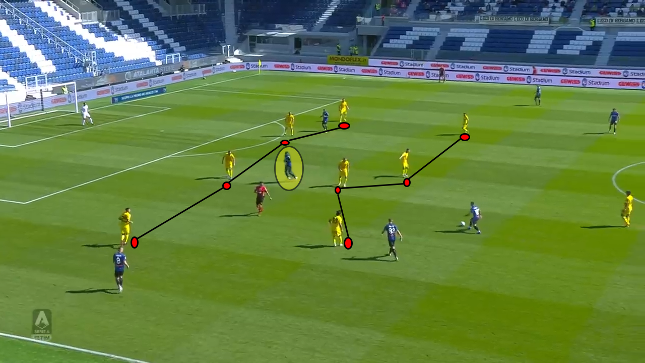 Serie A 2020/21: Atalanta vs Cagliari – tactical analysis tactics