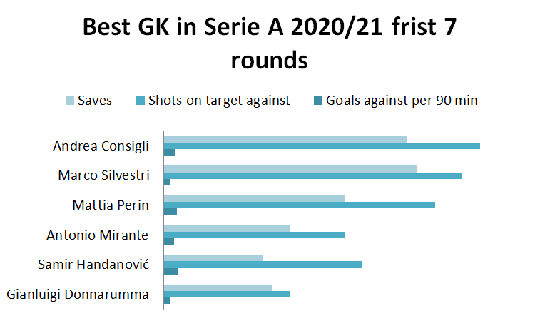 Serie A 2020/21: The best XI in the first seven rounds – data analysis - tactics