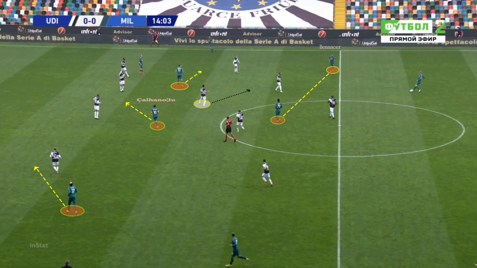 Serie A 2019/20: Udinese vs Milan – tactical analysis - tactics