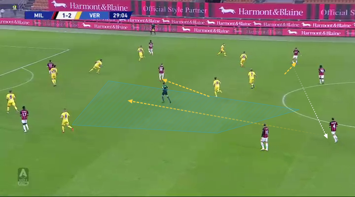 Serie A 2020/21: Milan vs Hellas Verona – tactical analysis tactics