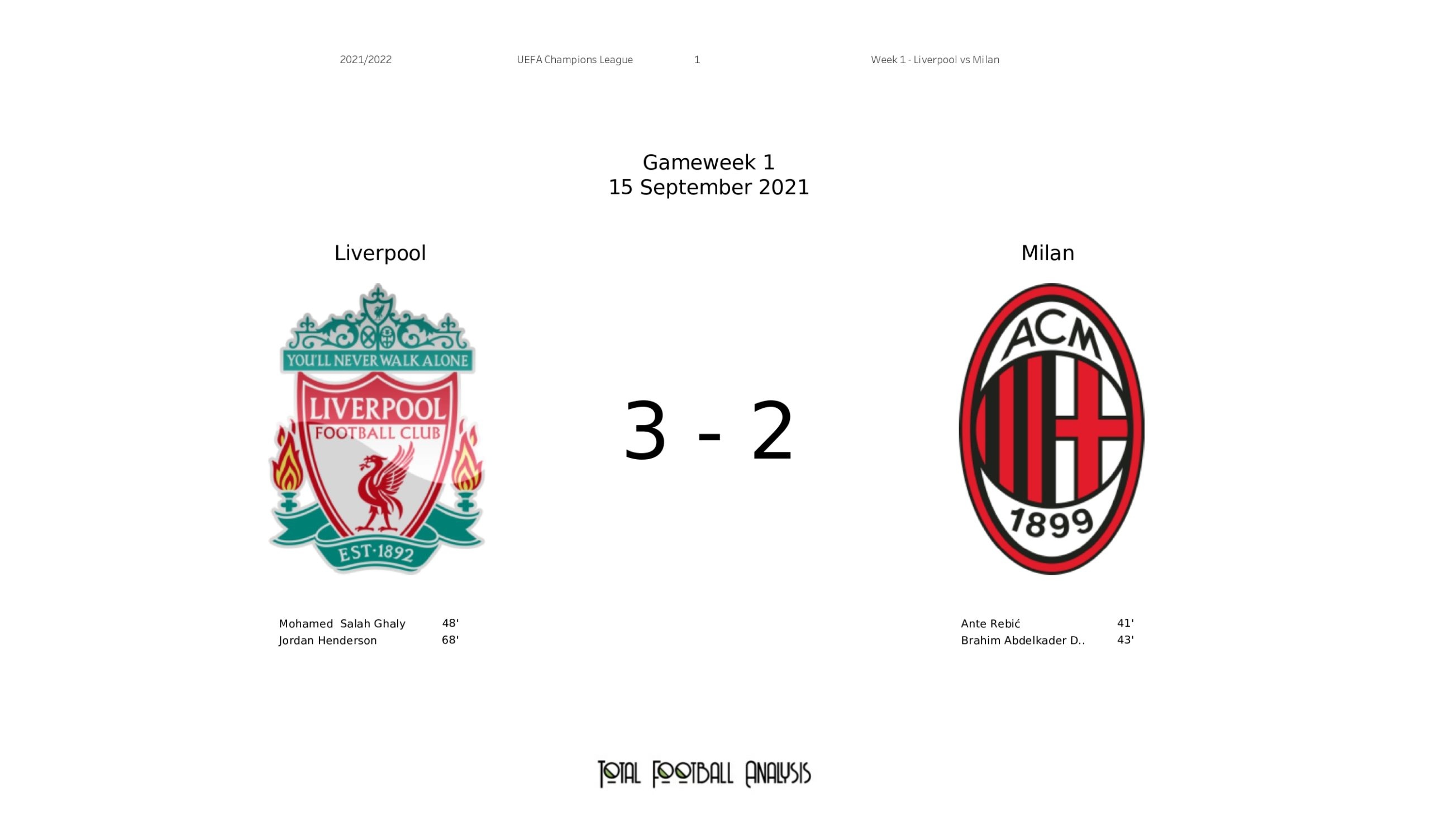 UCL Stats Gallery: Liverpool vs AC Milan
